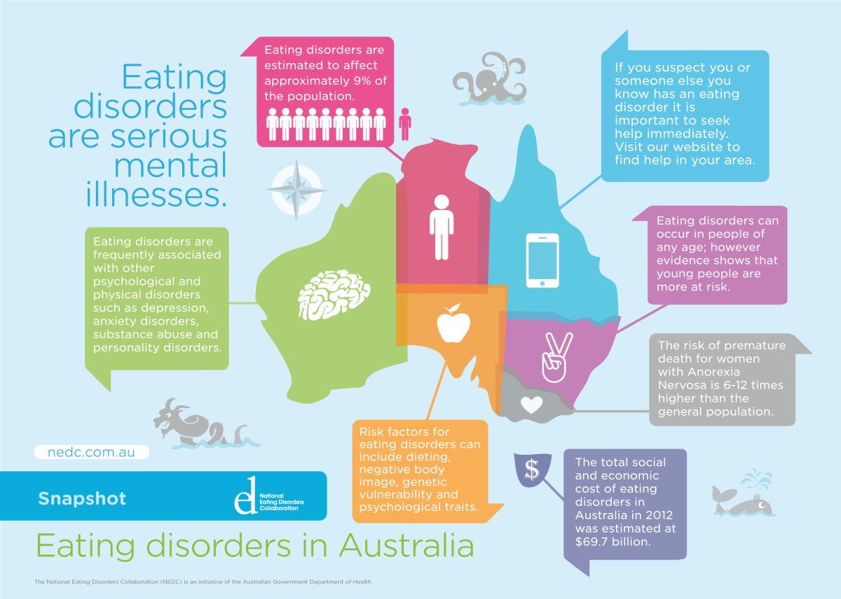 development of eating disorders in adolescents Growth, adolescent development, and the eventual attainment of a healthy adulthood, rather than  adolescents with eating disorders (outpatient, inten-sive outpatient, partial hospitalization, inpatient hos-  eating disorders in adolescents.